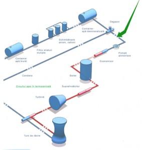 Produse tratarea apei in termocentrale